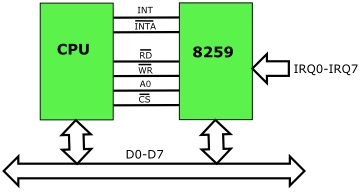 Interrupt Request Lines (IRQs)