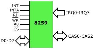 Interrupt Request Lines IRQs