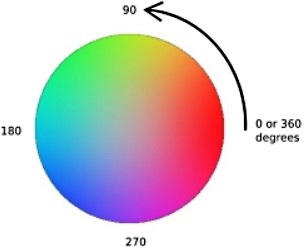 Using The HSL Color Specification