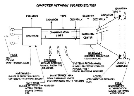 Types of Computer Security Threats