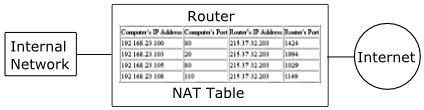 Network Address Translation (NAT) Protocol